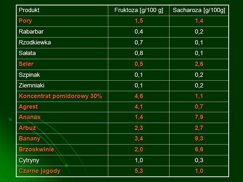 Produkt Fruktoza [g/100 g] Sacharoza [g/100g] Pory. 1,5. 1,4. Rabarbar. 0,4. 0,2. Rzodkiewka.